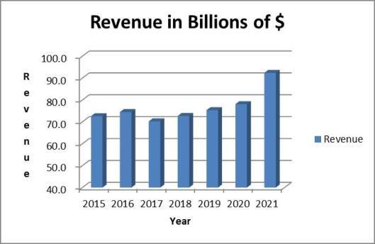 TGT 7-year revene trend