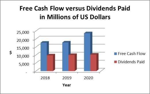 Verizon dividends versus cash flow