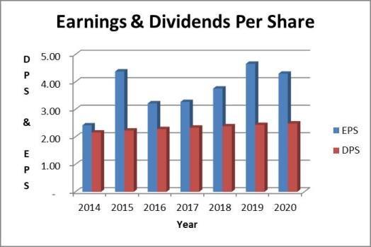 Verizon dividend payout ratio