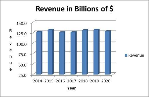 Verizon stock analysis: revenue trend