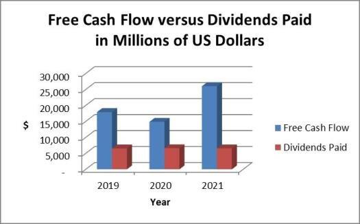 Walmart dividends and cash flow