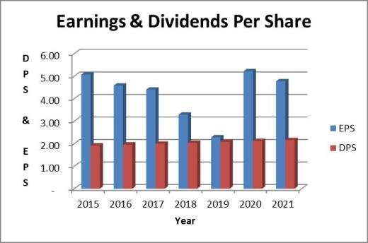 Walmart dividend payout ratio: earnings based