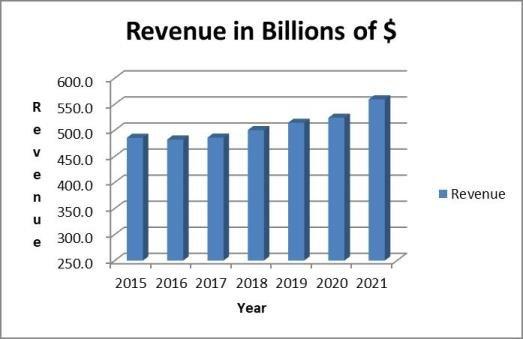 Walmart stock analysis: revenue trend