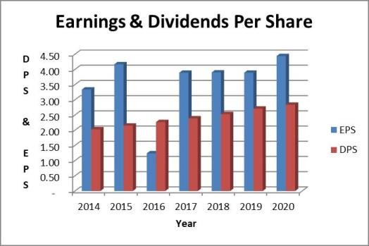 AEP dividend payout ratio