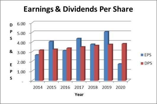 Duke dividend payout ratio