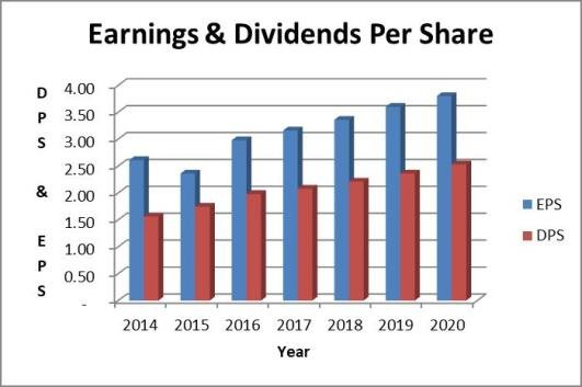 WEC dividend payout ratio