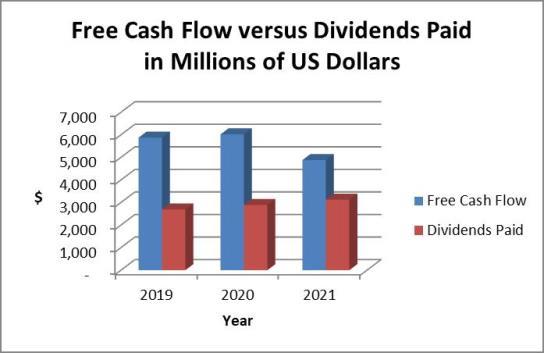 Medtronic stock analysis: cash flow