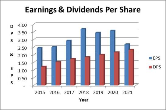 Medtronic dividend payout ratio