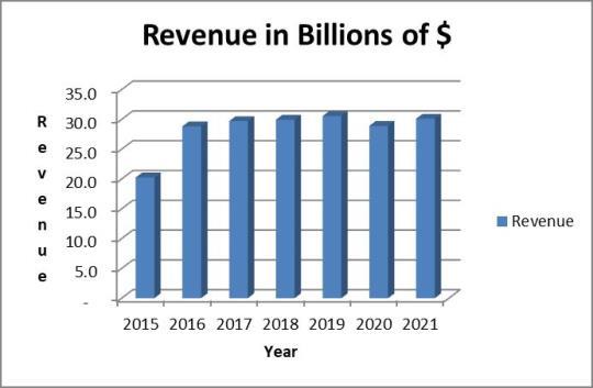 MDT stock analysis: revenue trend