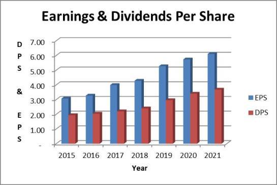 ADP dividends vs earnings