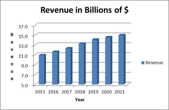 ADP stock analysis: revenues