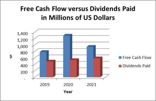 Clorox cash dividends vs cash flow