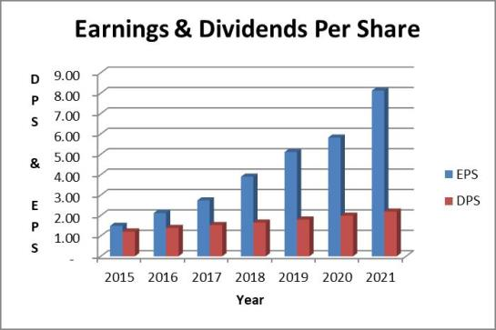 Microsoft dividend and earnings