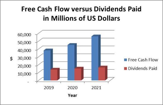 Microsoft dividends paid vs. cash flow