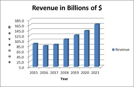 Microsoft revenue analysis