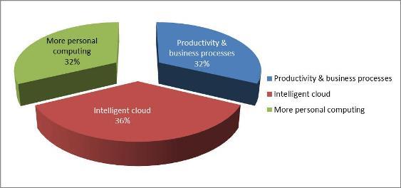 Microsoft business segment analysis