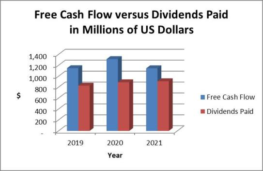 Cashflow and dividends paid