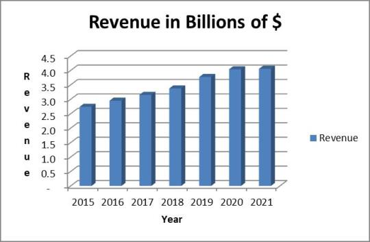 Paychex 7-year revenue trend