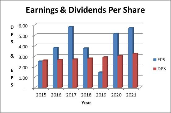 Procter and Gamble earnings and dividends