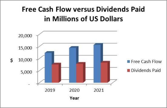 PG dividends vs cash flows