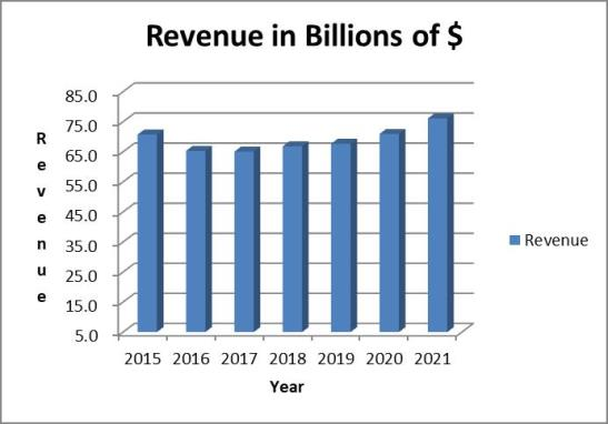 P&G stock analysis: revenue trend